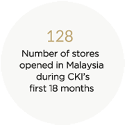 128 - Number of stores opened in Malaysia during CKI's first 18 months