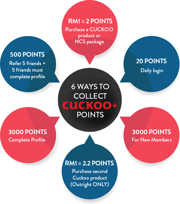 6 Ways to Collect CUCKOO+ Points